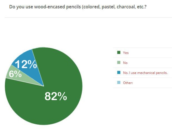 Do you use wood-encased...